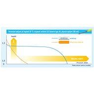Panasonic eneloop AA NiMh 2500mAh 4db - Tölthető elem