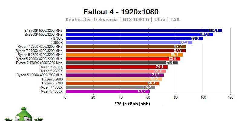 AMD Ryzen 7 2700X; Ryzen 7 2700; Ryzen 5 2600X; Ryzen 5 2600; Fallout 4 benchmark