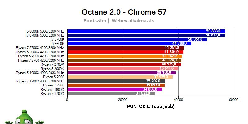 AMD Ryzen 7 2700X; Ryzen 7 2700; Ryzen 5 2600X; Ryzen 5 2600; Octane benchmark