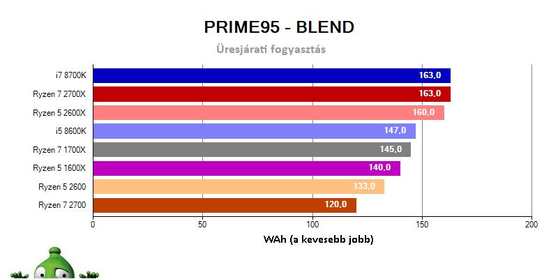 AMD Ryzen 7 2700X; Ryzen 7 2700; Ryzen 5 2600X; Ryzen 5 2600; fogyasztas prime 95 blend