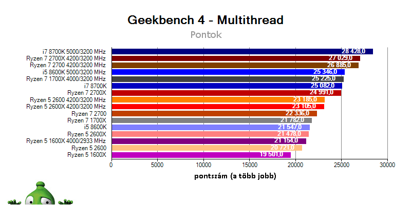 AMD Ryzen 7 2700X; Ryzen 7 2700; Ryzen 5 2600X; Ryzen 5 2600; Geekbench 4 benchmark