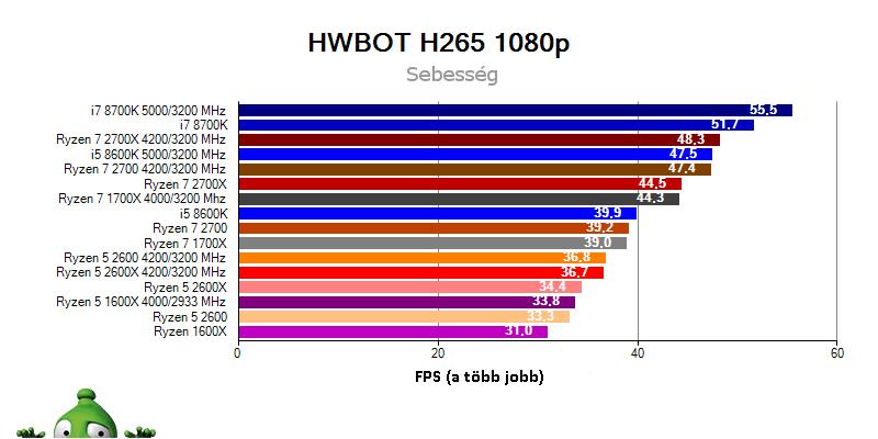 AMD Ryzen 7 2700X; Ryzen 7 2700; Ryzen 5 2600X; Ryzen 5 2600; benchmark HWBOT H265