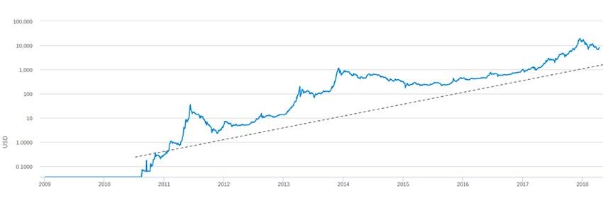 a bitcoin növekedésének kezdete)