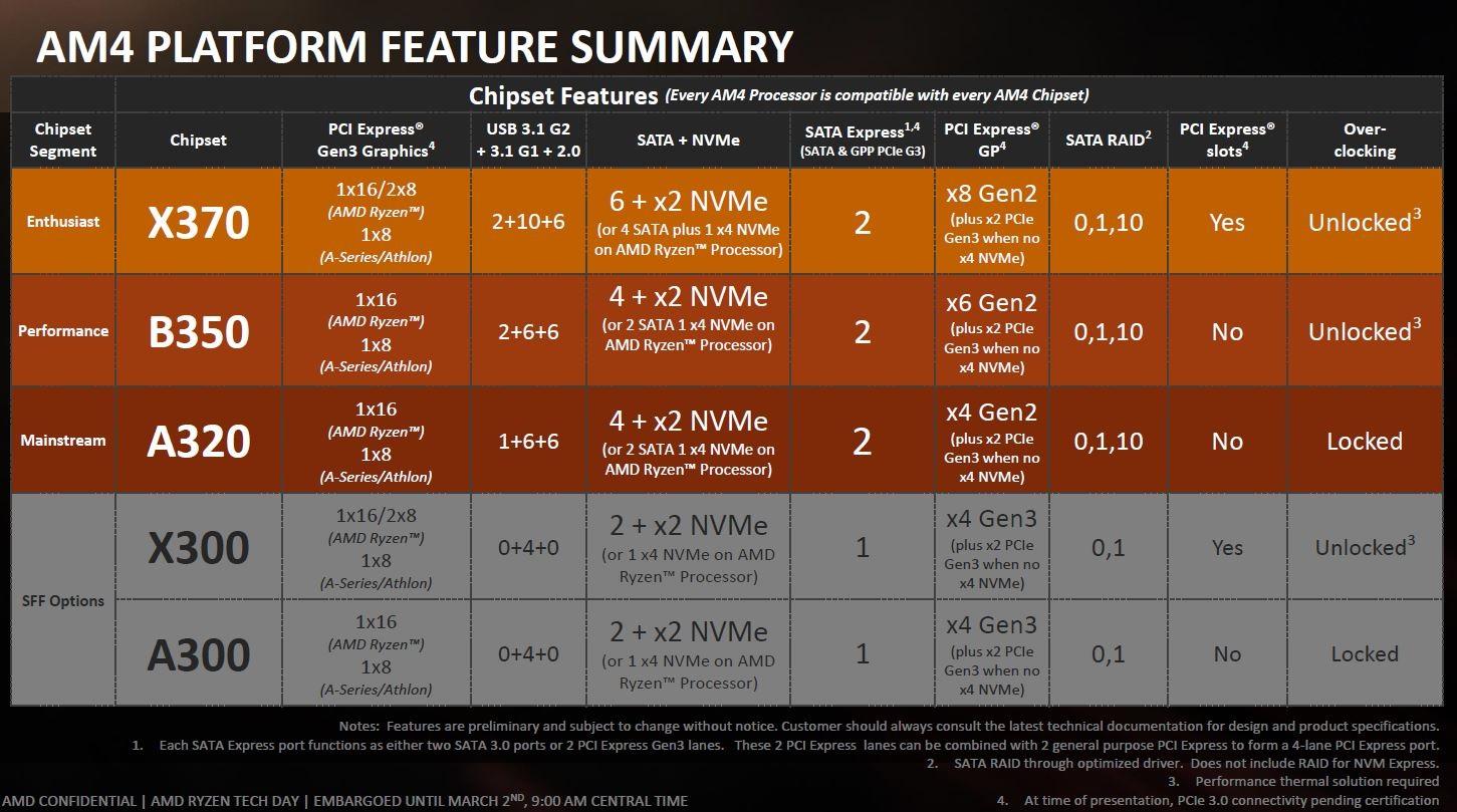 AMD4 platform és chipkészlet összehasonlítás