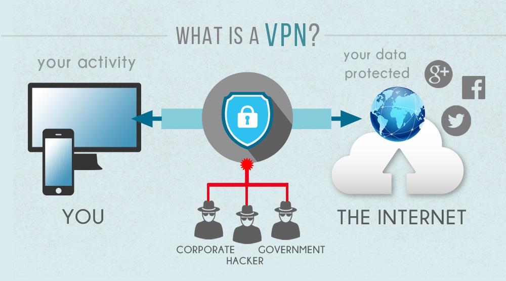 Mi az a VPN?; infografika