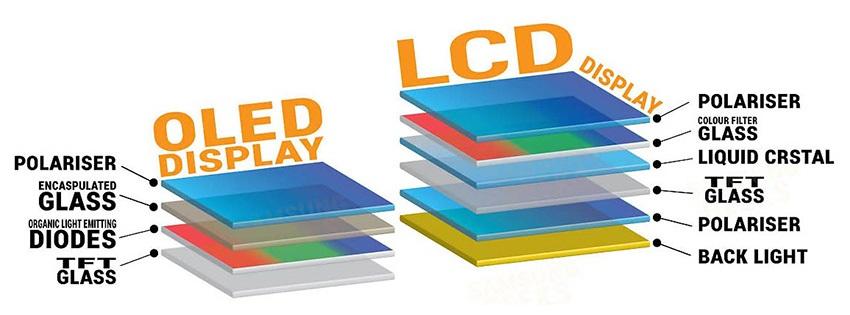Különbség az LCD és az OLED között
