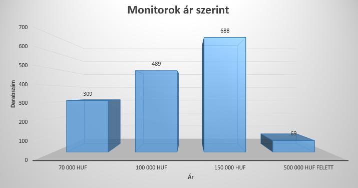 Monitorok árai