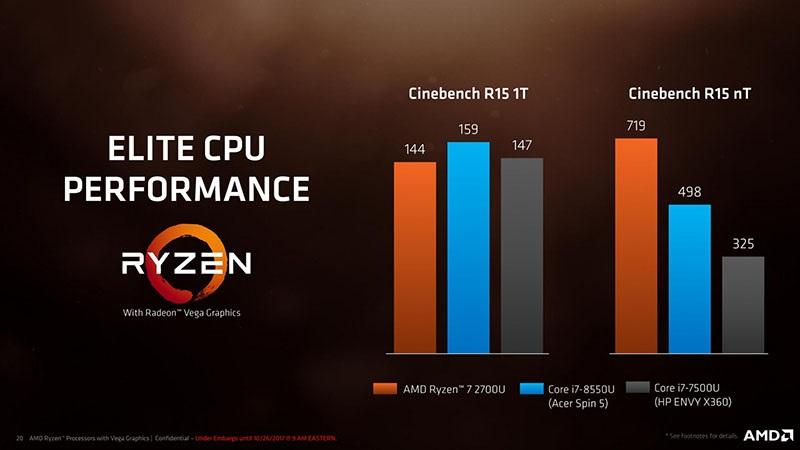 AMD Ryzen Mobile; porovnání výkonu