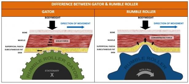 STI Rumble Roller Masszázshenger RumbleRoller Gator - Masszázshenger